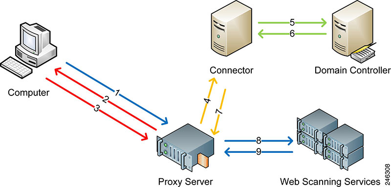 Πώς θα περιηγηθούμε ανώνυμα στο Internet με το CyberGhost VPN 7 proxy