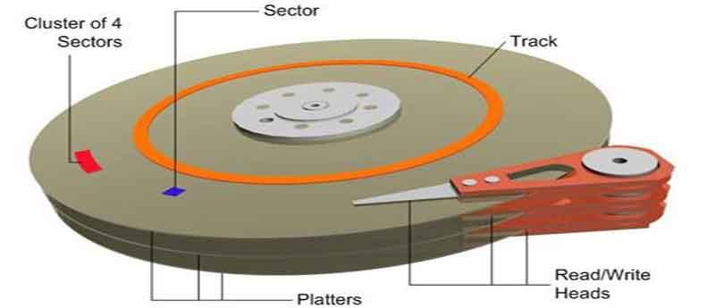 Τι είναι το σύστημα αρχείων και πώς λειτουργεί HDD-sectors