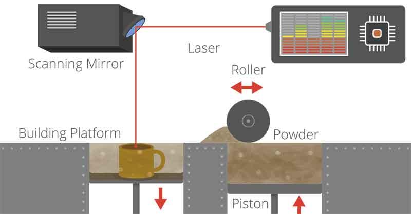 Τρισδιάστατη εκτύπωση ή 3D printing, χρήση και εφαρμογές 11-3d-printing