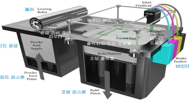 Τρισδιάστατη εκτύπωση ή 3D printing, χρήση και εφαρμογές 14-3d-printing