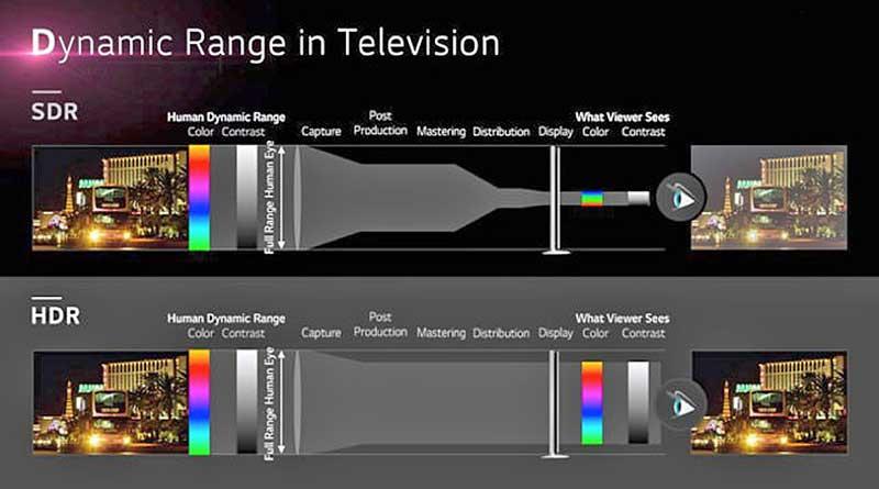 Τι είναι η τεχνολογία HDR στην τηλεόραση 5-HDR-TV-2