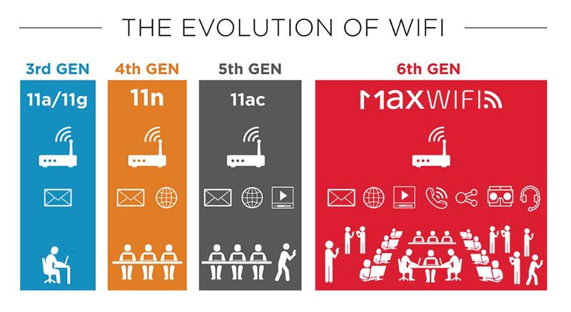 Ασύρματη σύνδεση Wi-Fi 802.11ax